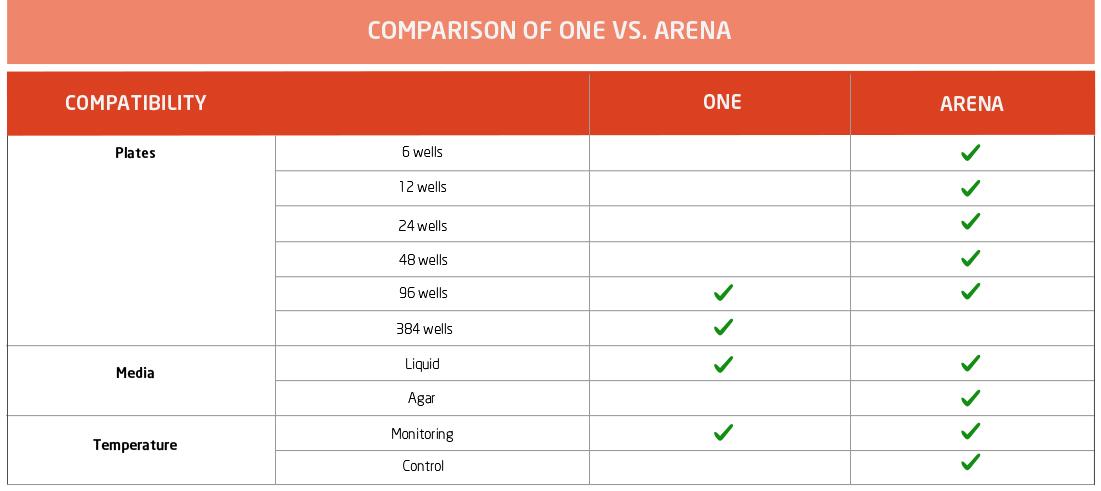 COMPARISON OF ONE VS. ARENA