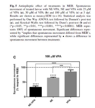 Nutraceutical emulsion containing valproic acid (NE-VPA)